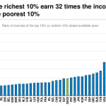 Income Inequality Rises in Costa Rica
