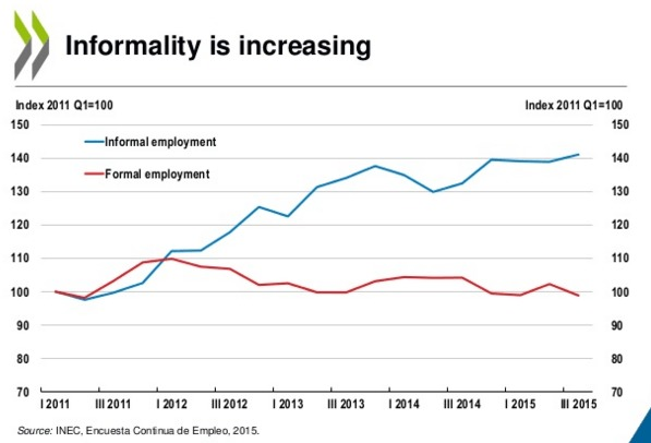 Informality on the Rise