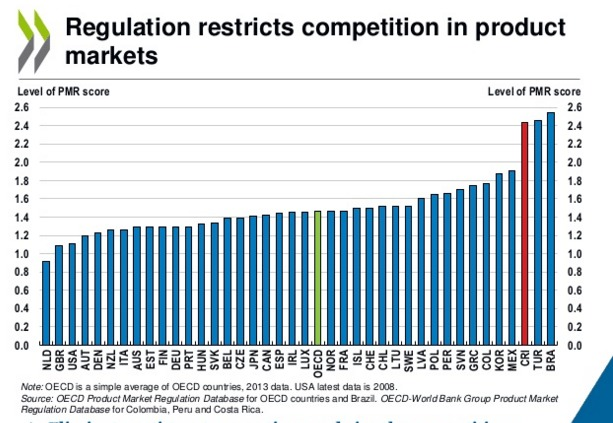 Regulation Restrict Competition