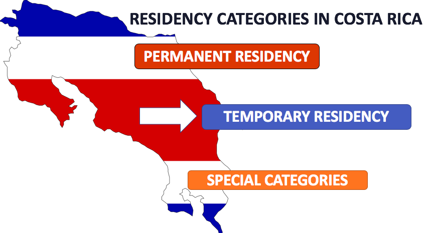 Residency Categories of Costa Rica