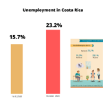 When will Costa Rica Reopen the Economy?