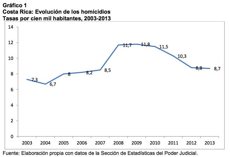 Crime in Costa Rica - CostaRicaLaw.com